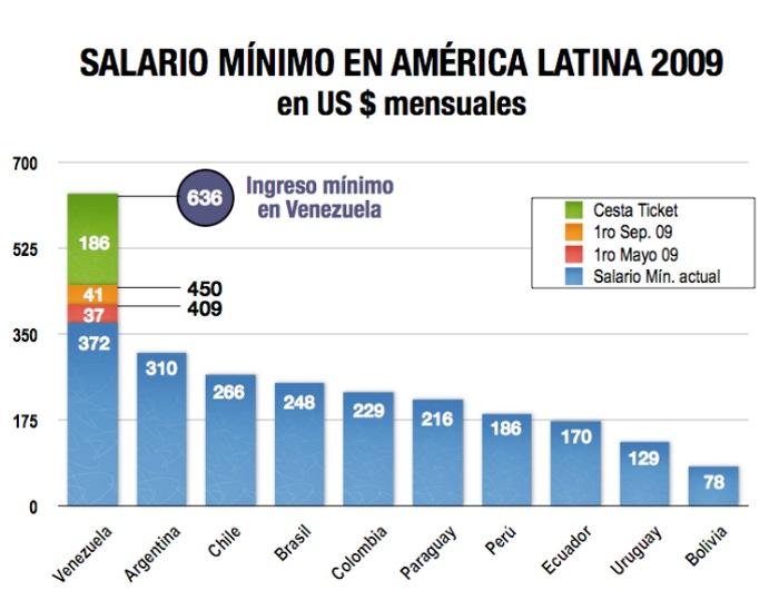 >En gráficas: El salario mínimo en Venezuela duplicará al