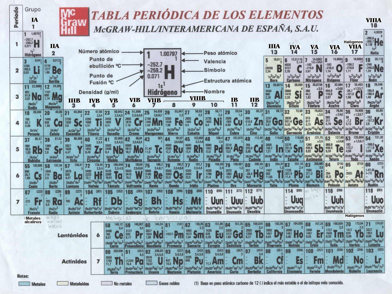 tabla peridica compuesta por 4 divisiones metales no metales gases nobles y tierras raras - Tabla Periodica Tierras Raras