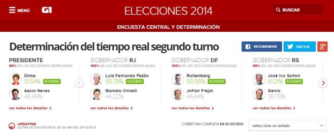 Brasil_elecciones
